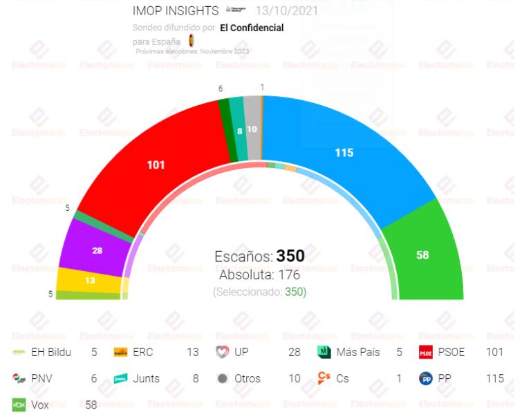 IMOP 13O: PP y Vox, al borde de la mayoría absoluta
