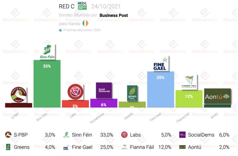 Irlanda (RedC 24O): Sinn Féin en máximos con el 33%