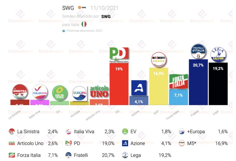 Italia (SWG 11O): Fratelli en cabeza, con PD y Lega pegados detrás
