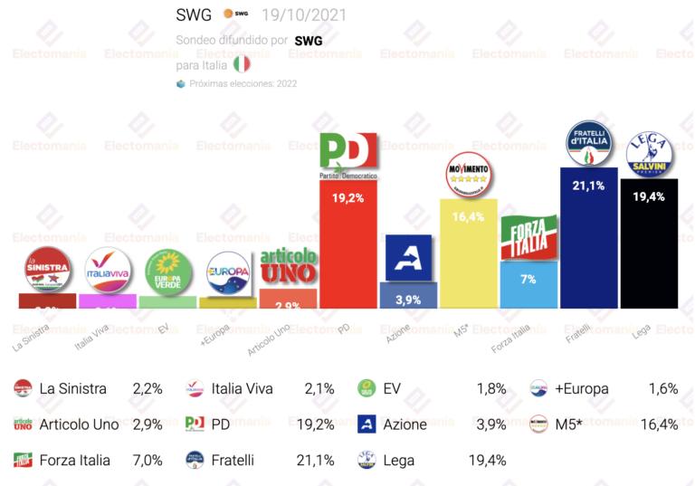 Italia (SWG 19O): Fratelli en cabeza, empate Lega-PD