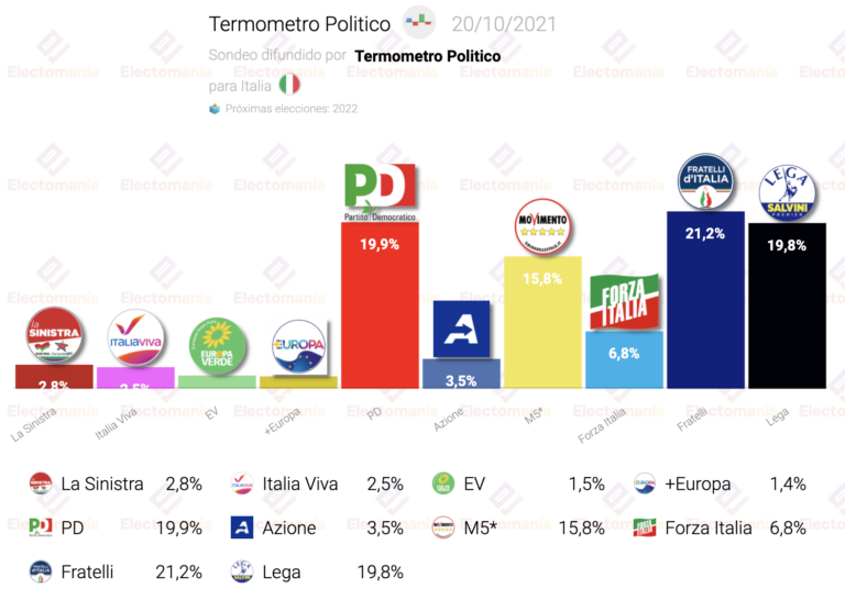 Italia (Termómetro P. 20O): se mantiene el triple empate técnico Fratelli / Lega / PD