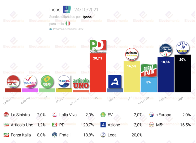Italia (Ipsos 24O): sorpasso del PD a Lega, con Fratelli en el 18,8%