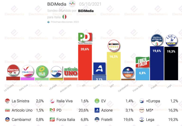 Italia (BiDiMedia 5O): el PD encabeza los sondeos sin conocerse aún el efecto de las municipales