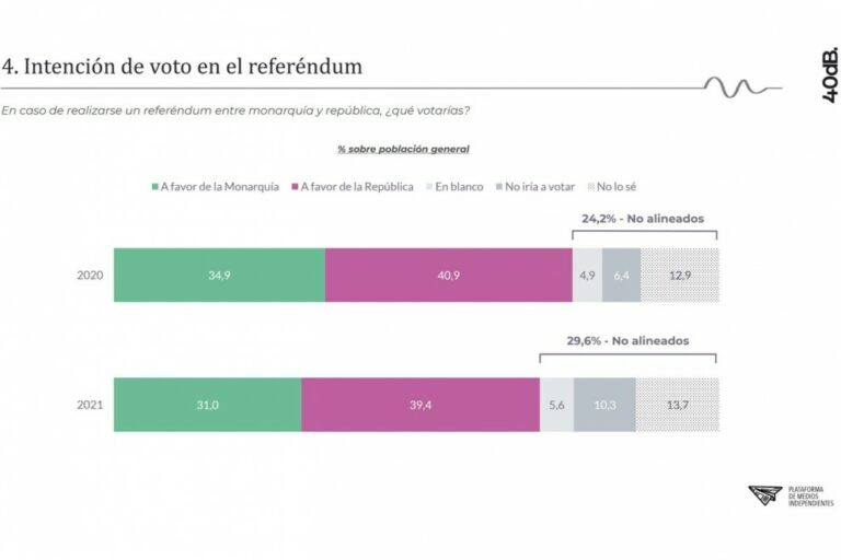 40db (12O): la República ganaría a la Monarquía en un referéndum con gran cantidad de indecisos