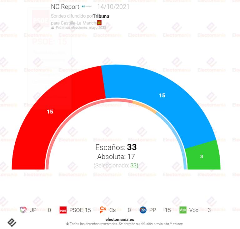 NC Report (14O): PP y Vox arrebatarían Castilla-La Mancha al PSOE