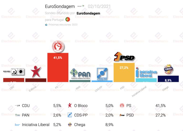 Portugal (Eurosondagem 2O): el PS sigue en plena forma