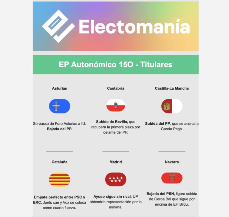 EP autonómico (15O): Revilla recupera, baja el PP en Asturias y sube en Castilla-La Mancha