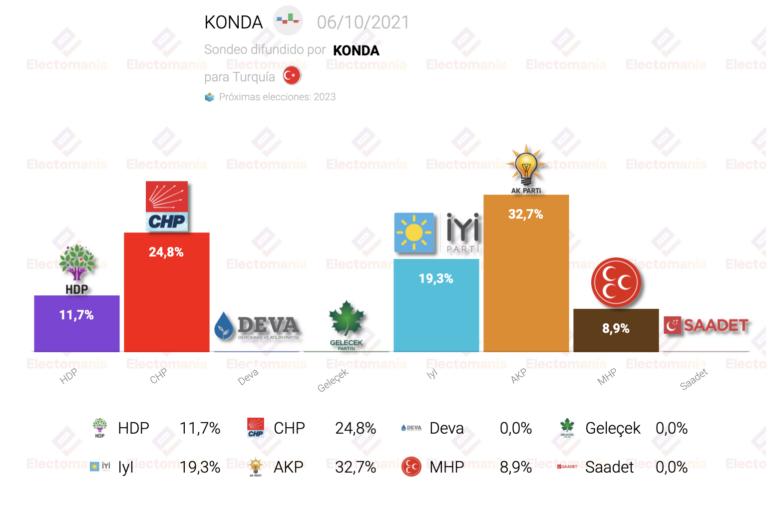 Turquía (6O): fuerte subida de Iyi. La oposición a Erdogan le vencería con claridad