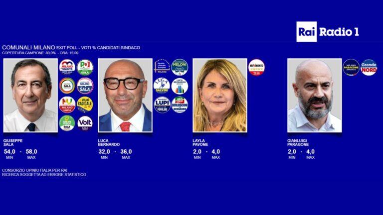 Italia (municipales 4O): triunfo de la izquierda en las exit polls