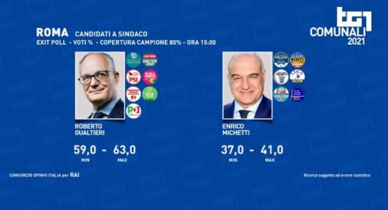 Italia: exit polls confirman éxito de la izquierda en Roma y Turín